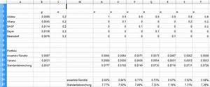 Value At Risk Berechnen Beispiel : portfolio optimierung mit openoffice calc aktienstrategien ~ Themetempest.com Abrechnung