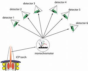 10g  Atomic Emission Spectroscopy