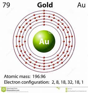 How To Find Elements Electron Configuration For Gold