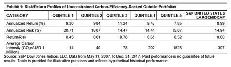 Carbonefficient Portfolio Construction Part 1