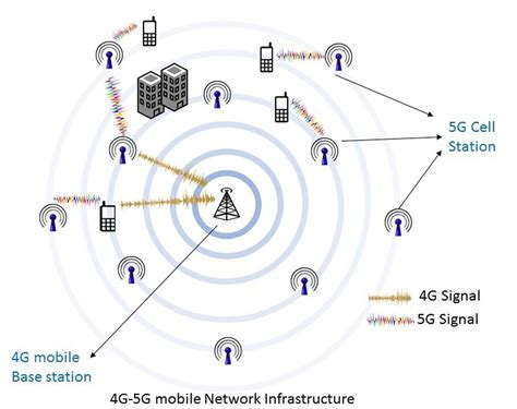 breakdown why 5g cell phone wavelengths could impact forecast data