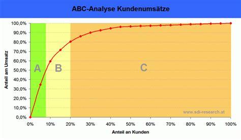 abc analyse lexikon fuer marktforschung motivforschung