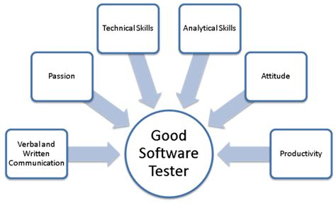 software testing   career complete guide