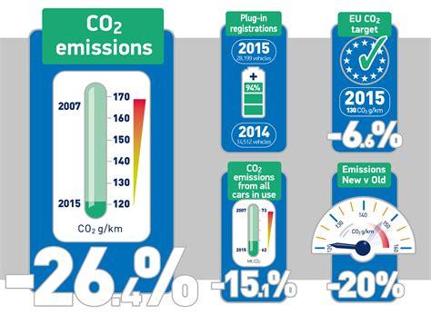 Emissions Facts & Figures Smmt