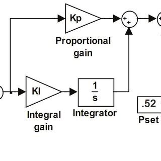 The Block Diagram Wind Power Generation System