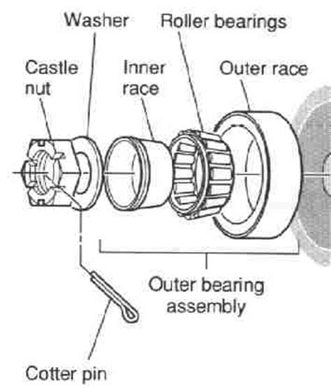 Boat Trailer Wheel Bearing Inspection by Les Roulements 224 Billes Bearings De Votre V 233 Hicule