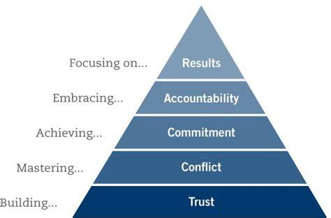 teamwork steps build trust master conflict achieve