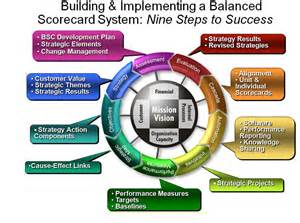 Balanced Scorecard Consulting Firm