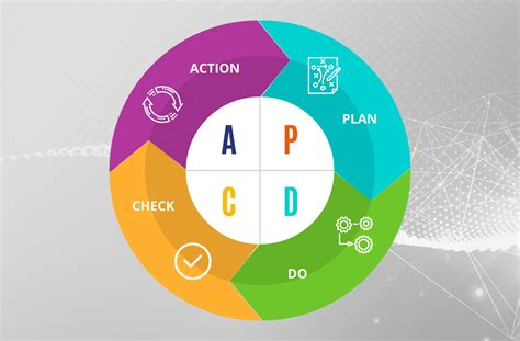 the pdca cycle in energy and utilities management viridis