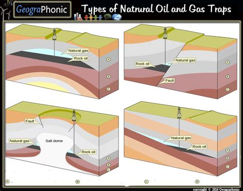 Types Of Natural Oil And Gas Traps