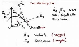 Weblog On Physics  Velocit U00e0 E Accelerazione In Coordinate Polari