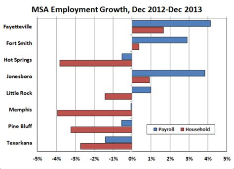 the bureau of labor statistics arkansas economist metro area employment and