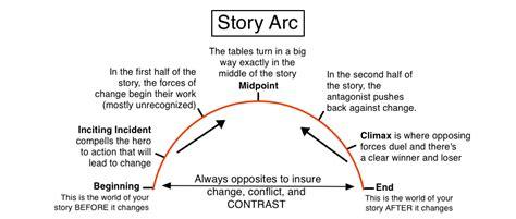 story arc template free story coaching by illuminara on deviantart