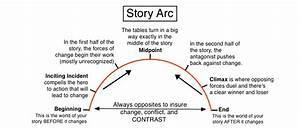 Story Arc Diagram By Illuminara On Deviantart