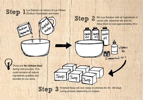 handmade soap making process como soap