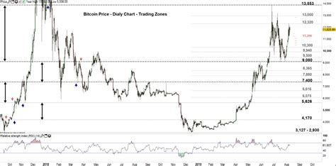 This conversion is calculated on 4/2/2021. Bitcoin Price: Will BTC/USD Resume Recent Surge?