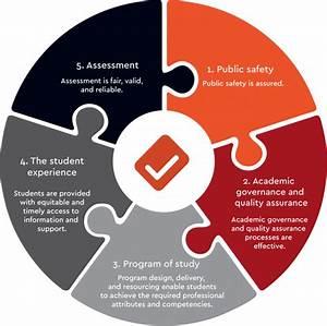 Program Accreditation Standards