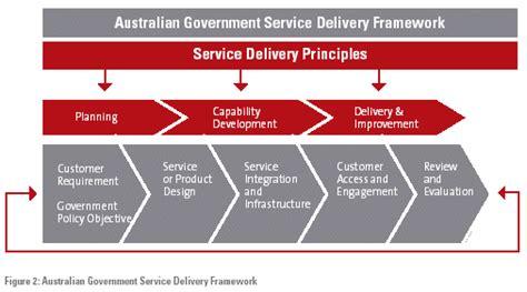 australian government service delivery framework