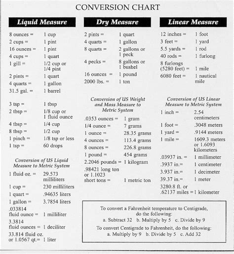 table de conversion cuisine printable food substitution chart measurement conversion