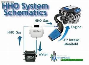Kit Hho Voiture : economisez du carburant g n rateurs d hydrog ne hho kit dc2000 pour voitures ~ Nature-et-papiers.com Idées de Décoration