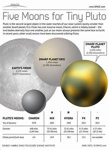 Enter SETI New Pluto Moons Contest: How, Why, Rules of Play