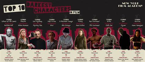 top  darkest characters  film infographic