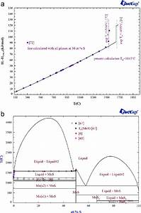 A  Temperature Dependence Of Heat Content For The