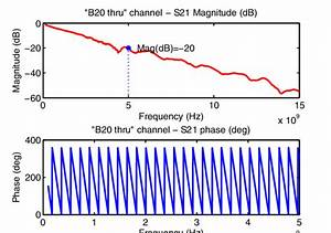 The Magnitude And Phase Frequency Response Of A Backplane