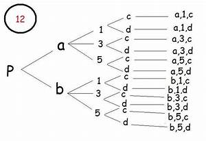 Diagrama De Arbol  Diagrama De Arbol
