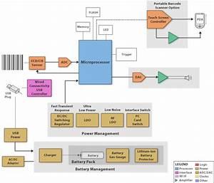 Barcode Scanner Block Diagram