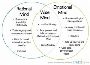 Linehan Vs Peters … Manage your chimp in wise mind. – Life ...