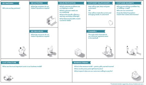 business model canvas developing a business model canvas the management centre