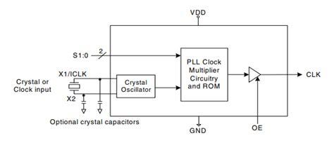 Homemade Diy Howto Make Ics Pll Clock Multiplier