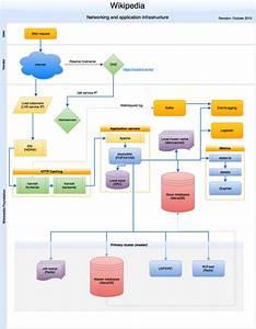 Wikimedia Servers