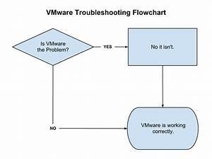 Vmware Troubleshooting Flow Chart  U2013 Thank  Duncanyb