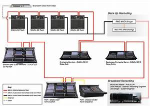 Expansive Digico  Optocore Network Helps Propel Streisand