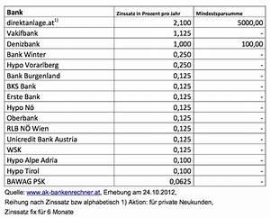 Sparbuchzinsen Berechnen : ist weltspartag kaum zinsen f r sparer elmar leimgruber ~ Themetempest.com Abrechnung