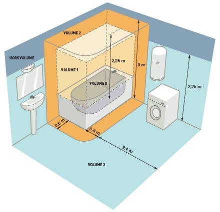 reglementation electrique salle de bain s 232 che serviettes radiateur design pour salle de bain