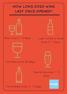How Long Does Wine Actually Last After It Has Been Opened