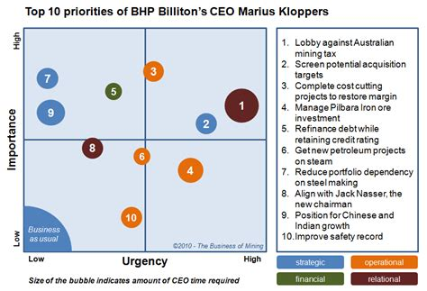 Top 10 Priorities Of Bhp Billiton's Ceo Marius Kloppers
