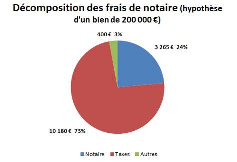 frais de notaire chambre des notaires hausse des frais de notaire en 2014 crédit immobilier