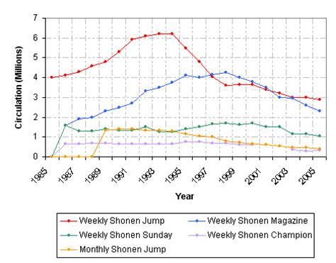 anime chart by year the rise and fall of weekly shonen jump a look at the