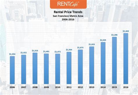 Rental Prices by Apartment Construction At A 10 Year High Eases Pressure