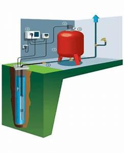 Pompe Eau Puit : formidable pompe a eau pour puit electrique 4 toutes ~ Edinachiropracticcenter.com Idées de Décoration