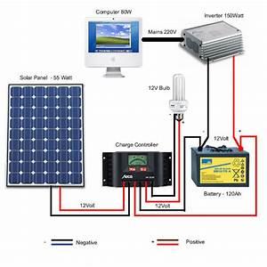 Mini Solar Power Pack For Inverter Manufacturer From