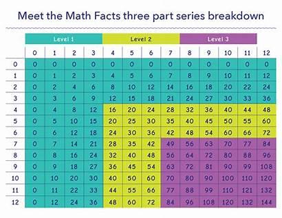 Division Multiplication Math Facts Meet Chart Books