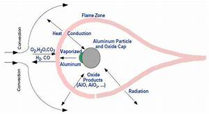 Schematic Diagram Of The Combustion Process Around An Aluminum Particle