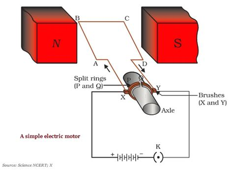 Electric Motor Diagram by Physics Electric Motor Tutorialspoint
