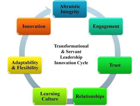 transformational servant leadership innovation cycle
