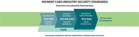Official Pci Security Standards Council Site  Verify Pci